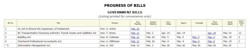 progress of bills