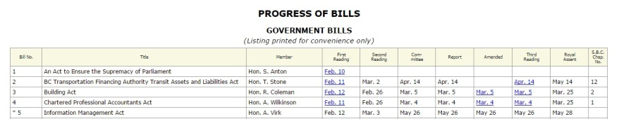 progress of bills